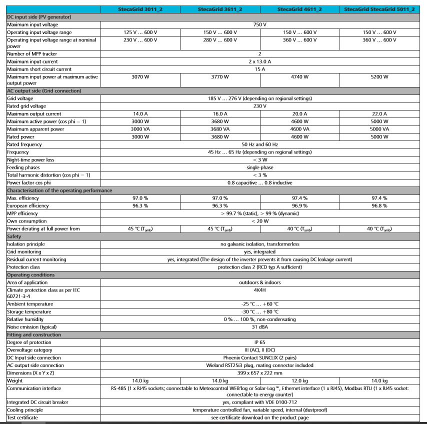 stecaGrid sheet